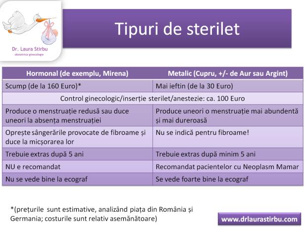 sterilet